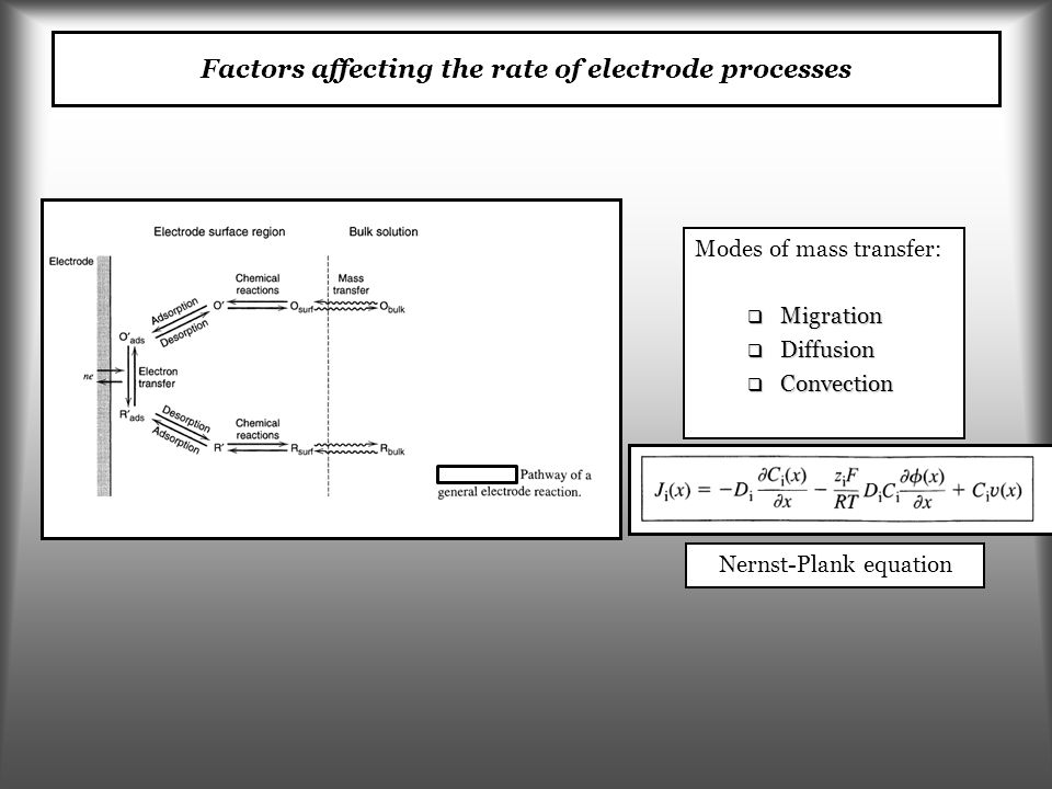 Factors affecting the rate of electrode processes