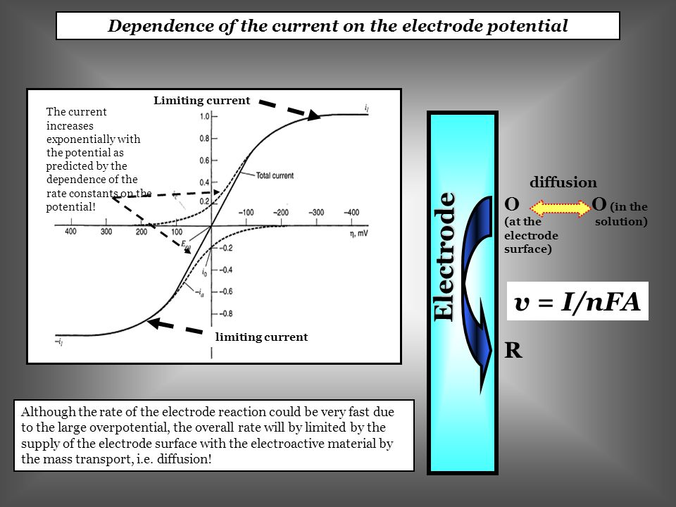 Dependence of the current on the electrode potential