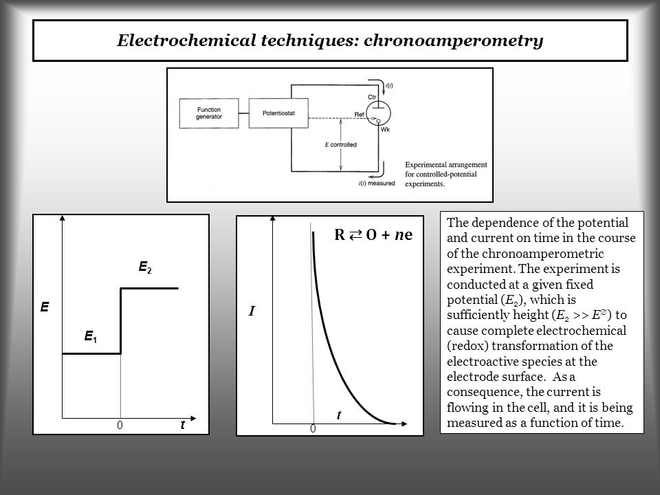 Electrochemical techniques: chronoamperometry