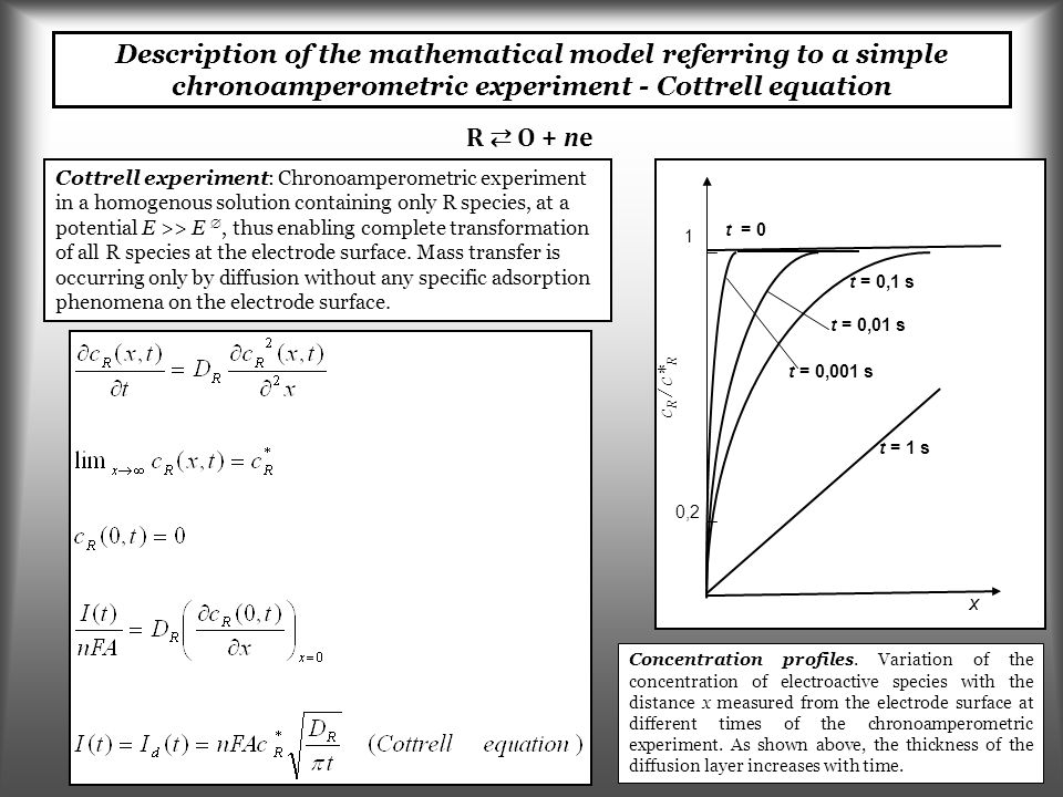 Description of the mathematical model referring to a simple chronoamperometric experiment - Cottrell equation