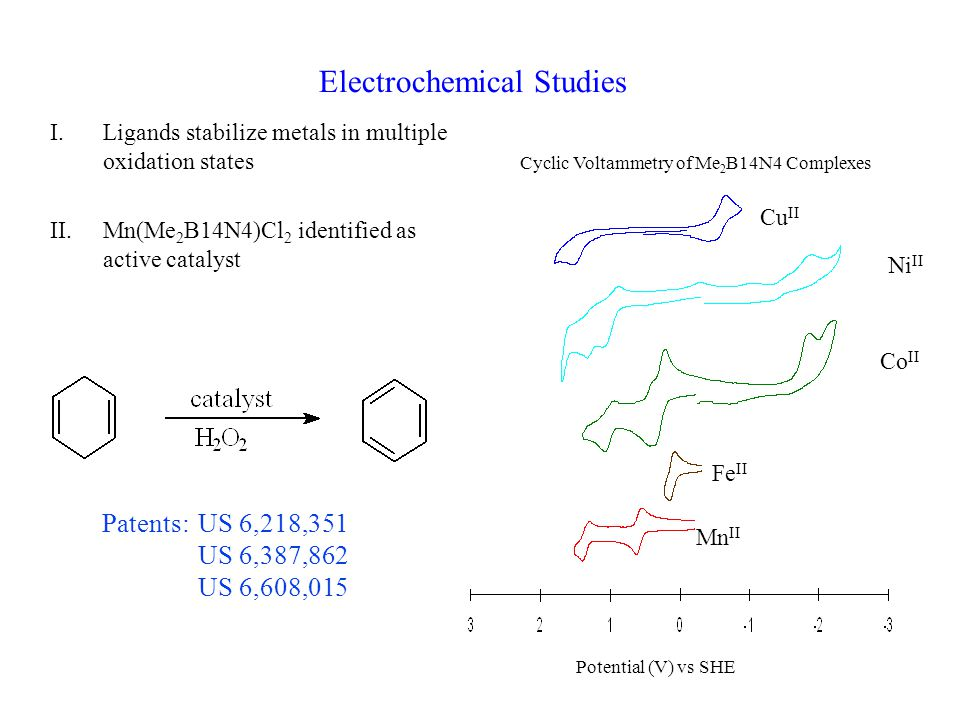 Electrochemical Studies