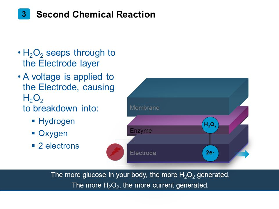Second Chemical Reaction