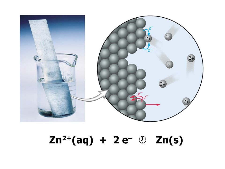 Zn2+(aq) + 2 e–  Zn(s)