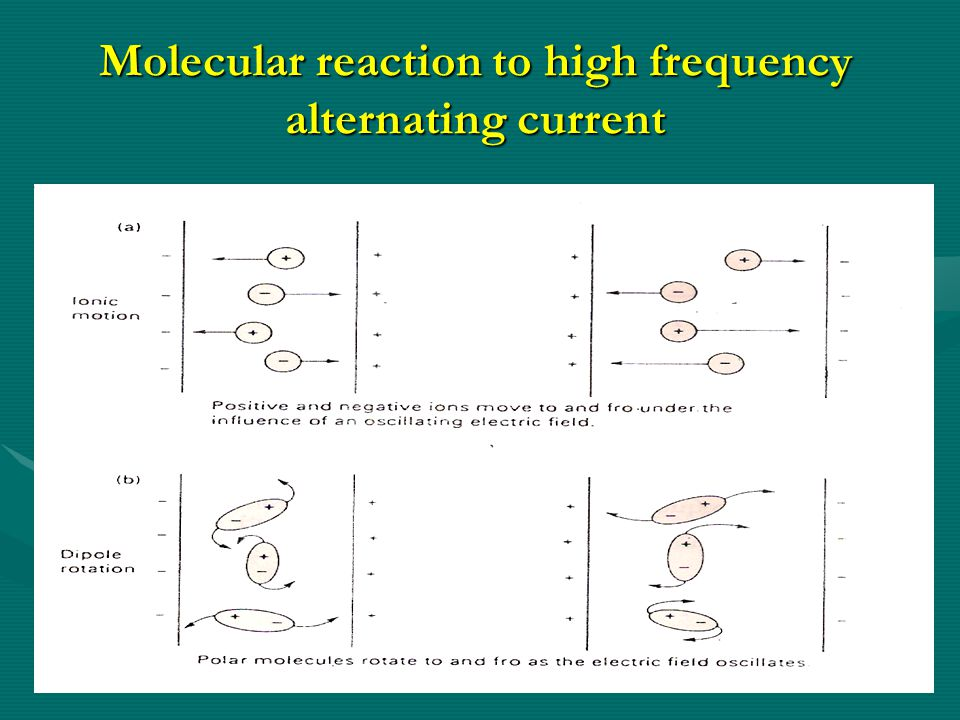 Molecular reaction to high frequency alternating current