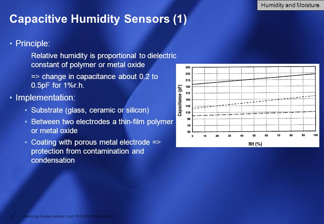 Capacitive Humidity Sensors (1)