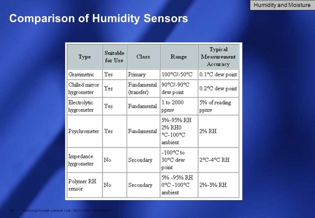 Comparison of Humidity Sensors