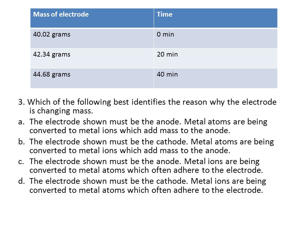 Mass of electrode Time. 40.02 grams. 0 min. 42.34 grams. 20 min. 44.68 grams. 40 min.