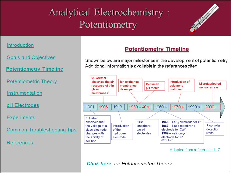 Potentiometry Timeline