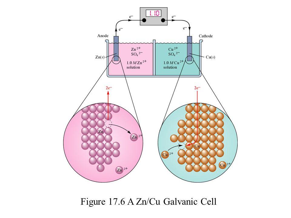 Figure 17.6 A Zn/Cu Galvanic Cell