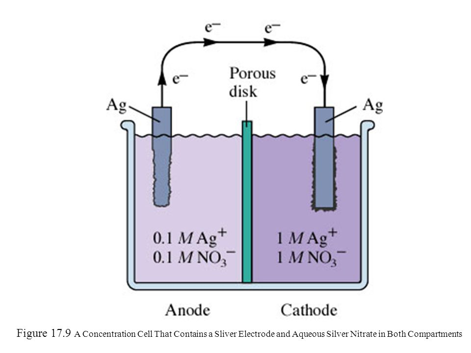 Figure 17.9 A Concentration Cell That Contains a Sliver Electrode and Aqueous Silver Nitrate in Both Compartments