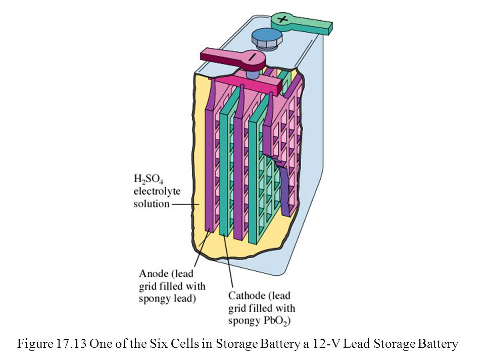 Figure 17.13 One of the Six Cells in Storage Battery a 12-V Lead Storage Battery