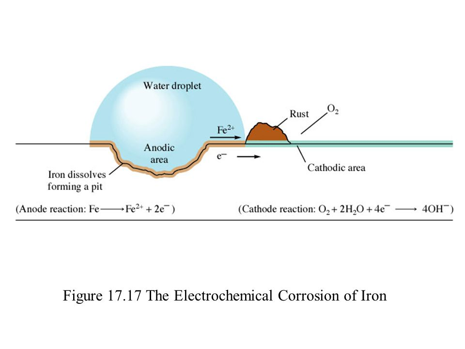 Figure 17.17 The Electrochemical Corrosion of Iron