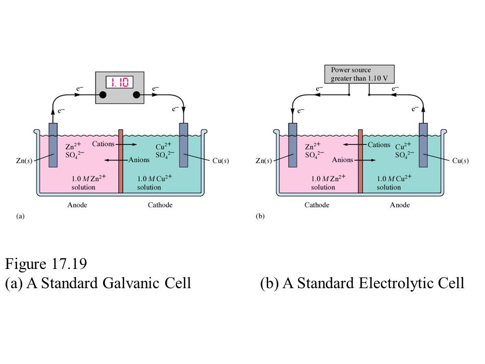 Figure 17.19 (a) A Standard Galvanic Cell (b) A Standard Electrolytic Cell