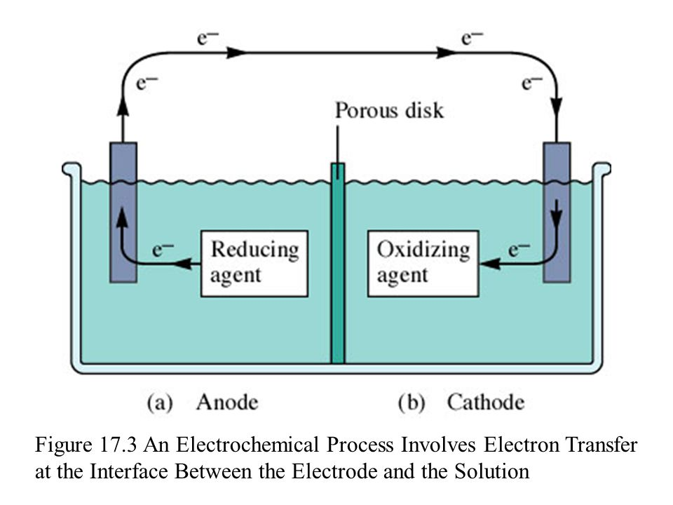 Figure 17.3 An Electrochemical Process Involves Electron Transfer at the Interface Between the Electrode and the Solution