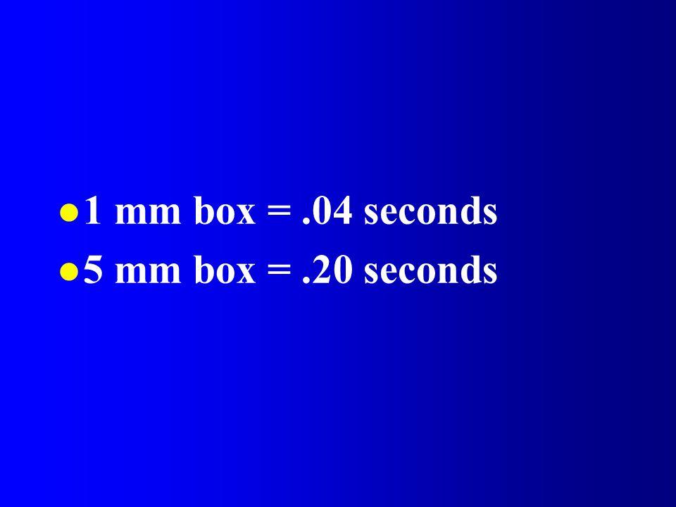 1 mm box = .04 seconds 5 mm box = .20 seconds