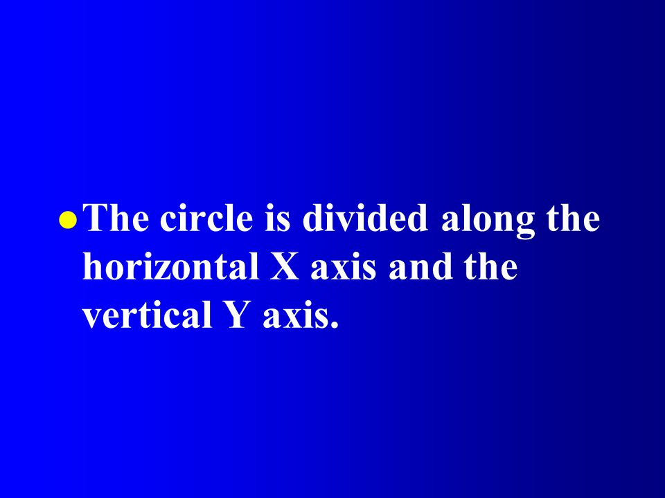 The circle is divided along the horizontal X axis and the vertical Y axis.
