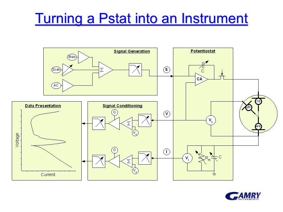 Turning a Pstat into an Instrument