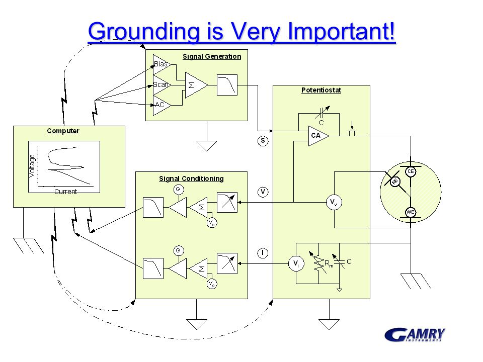 Grounding is Very Important!