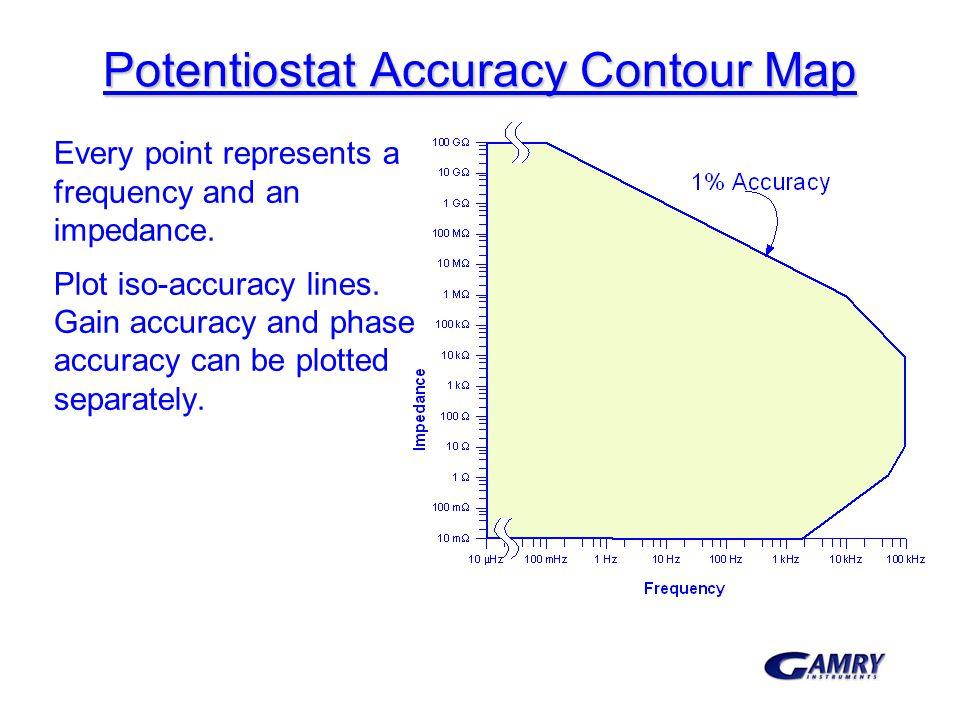 Potentiostat Accuracy Contour Map