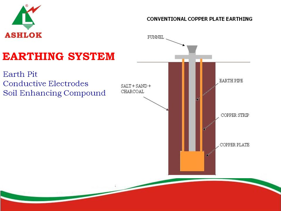EARTHING SYSTEM Earth Pit Conductive Electrodes
