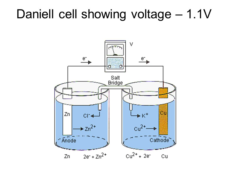 Daniell cell showing voltage – 1.1V