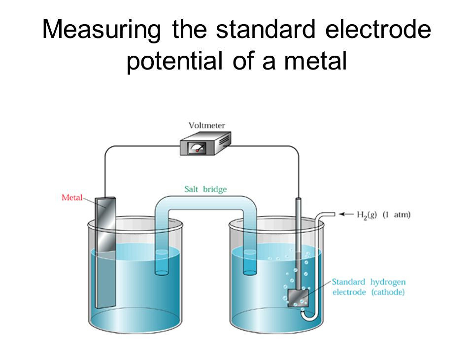 Measuring the standard electrode potential of a metal