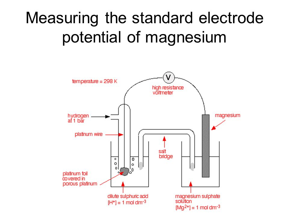 Measuring the standard electrode potential of magnesium