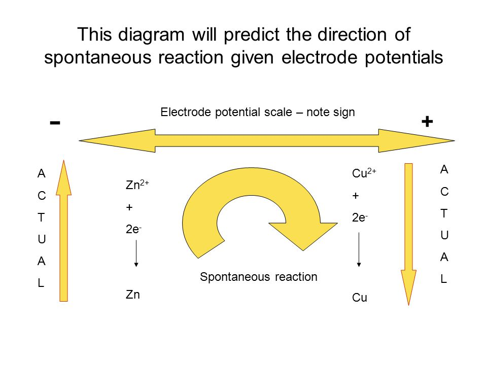 This diagram will predict the direction of spontaneous reaction given electrode potentials