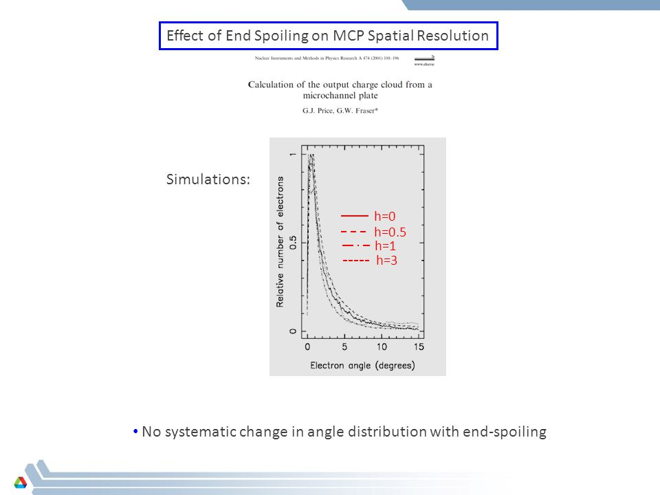 Effect of End Spoiling on MCP Spatial Resolution