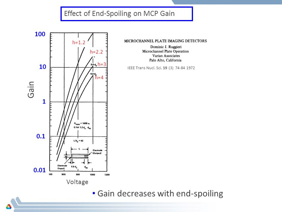 Gain decreases with end-spoiling