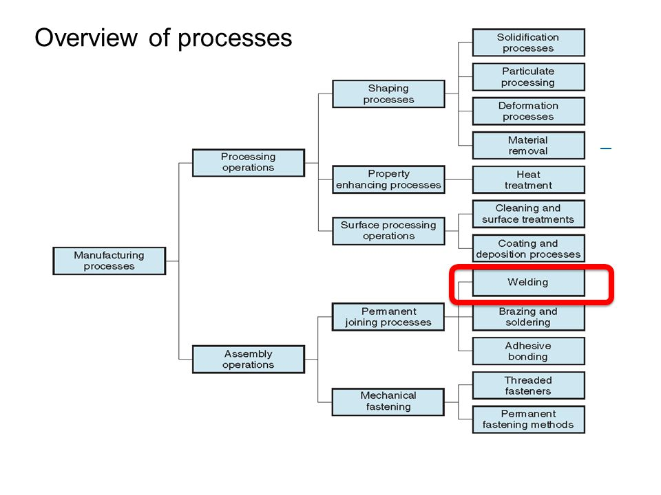 Overview of processes