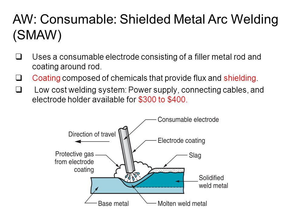 AW: Consumable: Shielded Metal Arc Welding (SMAW)