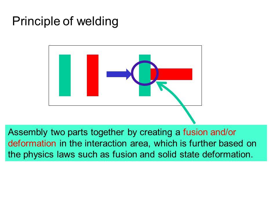 Principle of welding
