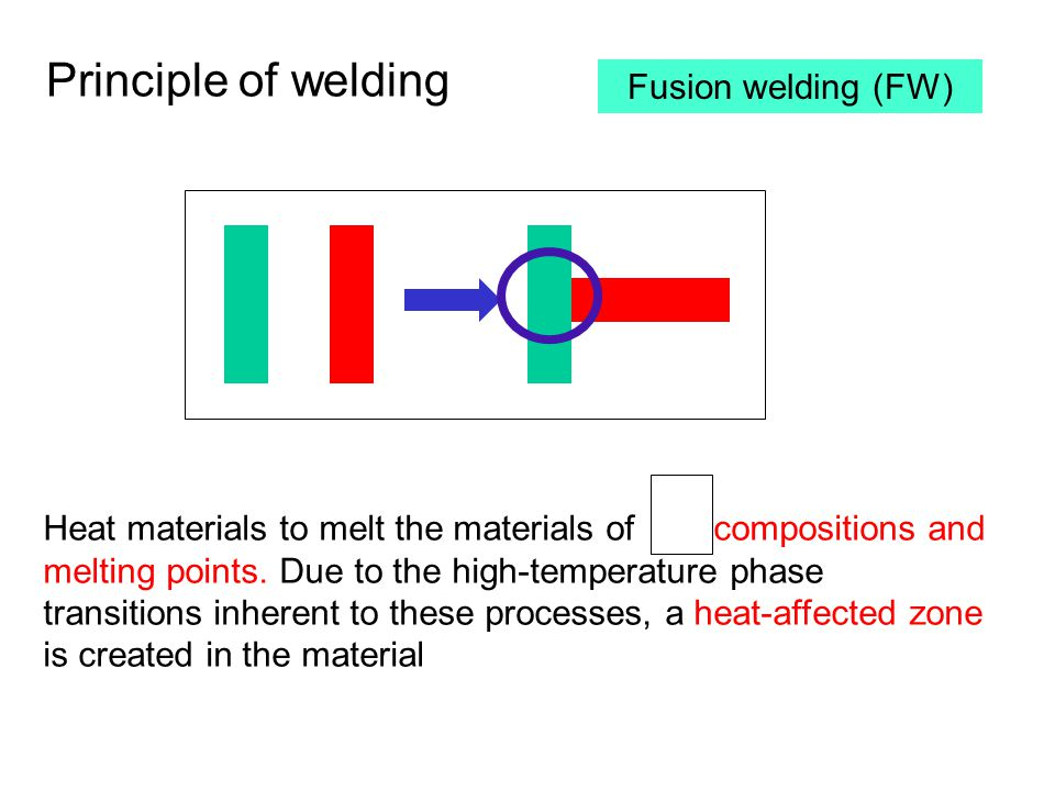 Principle of welding Fusion welding (FW)