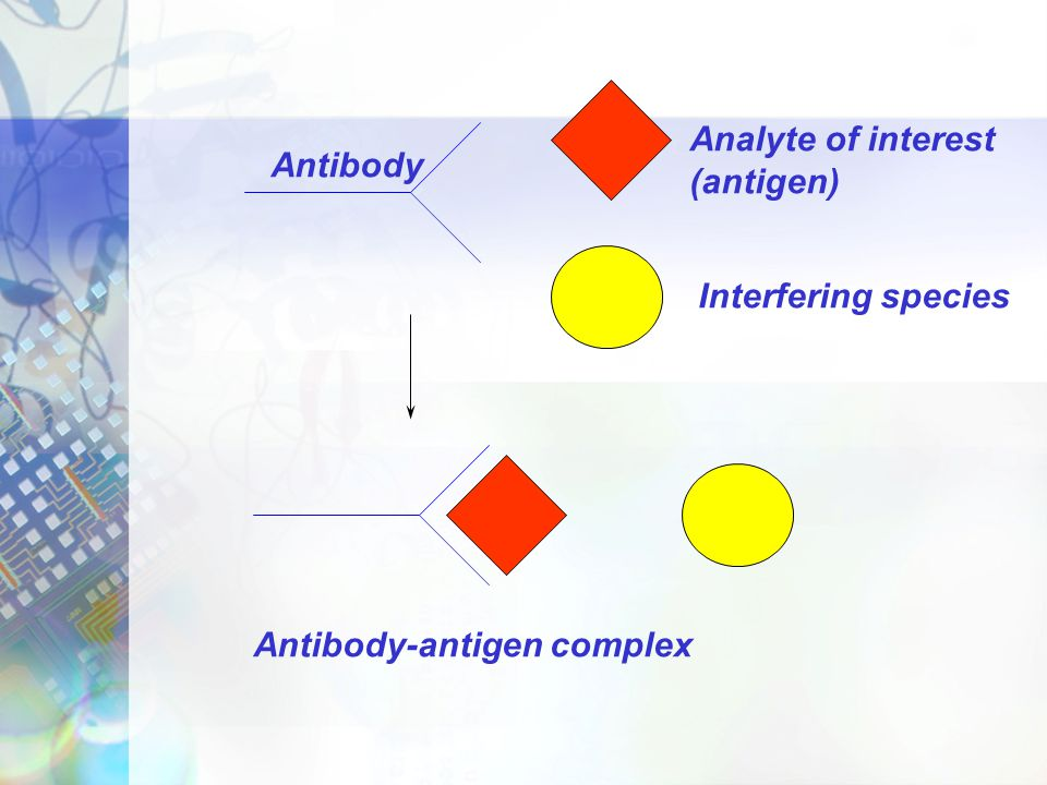 Analyte of interest (antigen) Antibody Interfering species Antibody-antigen complex