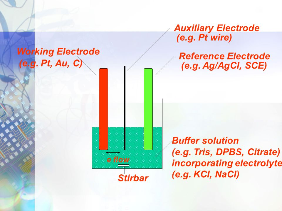 incorporating electrolyte (e.g. KCl, NaCl)