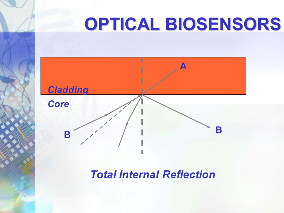 OPTICAL BIOSENSORS A Cladding Core B B Total Internal Reflection
