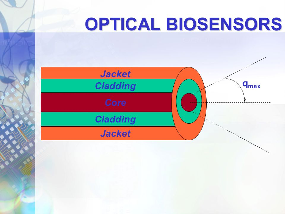 OPTICAL BIOSENSORS Jacket qmax Cladding Core Cladding Jacket
