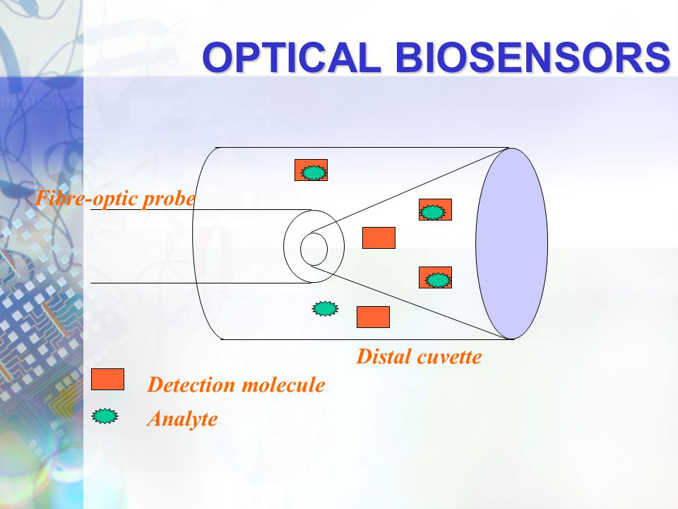 OPTICAL BIOSENSORS Fibre-optic probe Distal cuvette Detection molecule