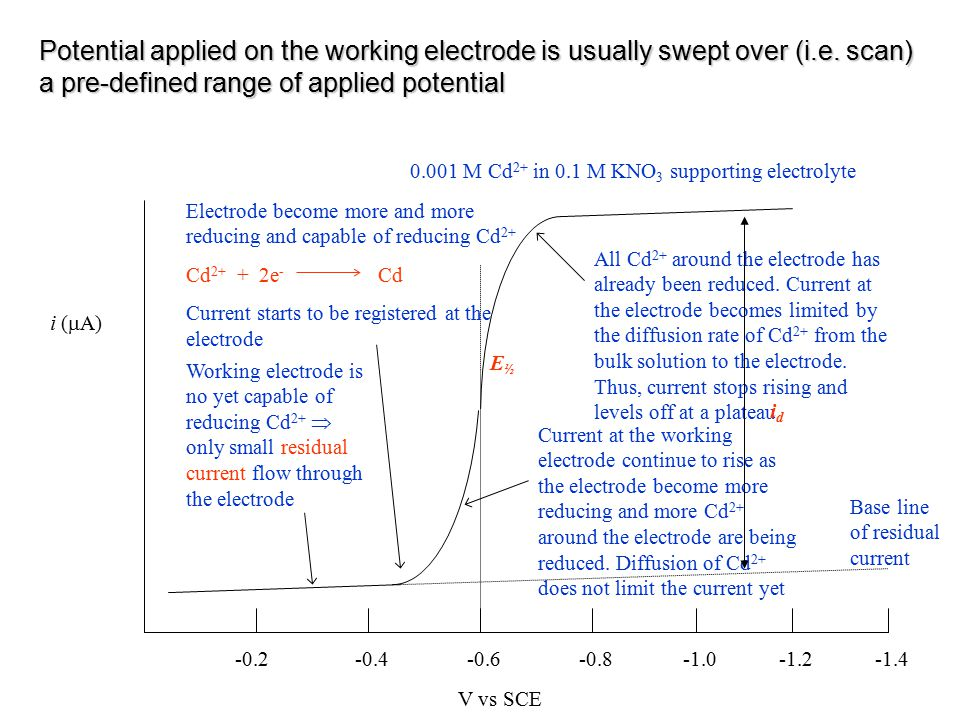 Potential applied on the working electrode is usually swept over (i. e