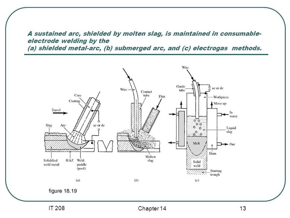 A sustained arc, shielded by molten slag, is maintained in consumable-electrode welding by the (a) shielded metal-arc, (b) submerged arc, and (c) electrogas methods.