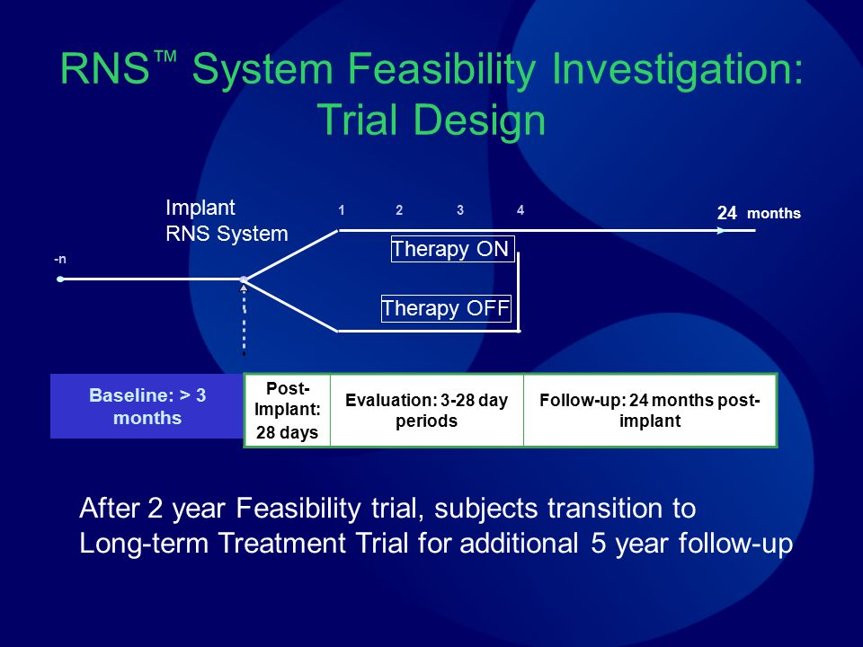 RNS™ System Feasibility Investigation: Trial Design