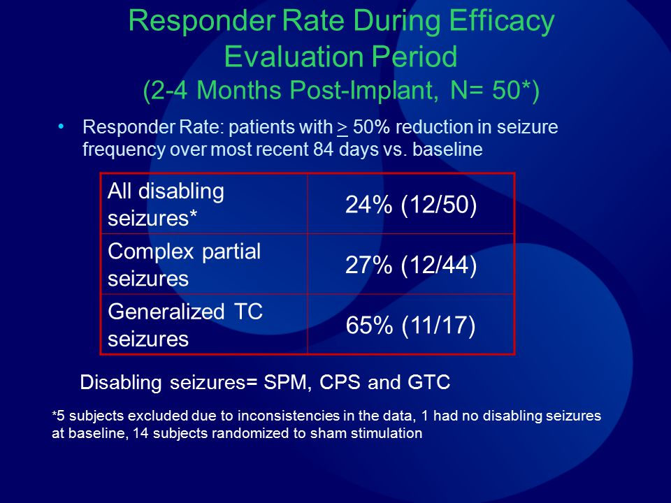 Responder Rate During Efficacy Evaluation Period (2-4 Months Post-Implant, N= 50*)