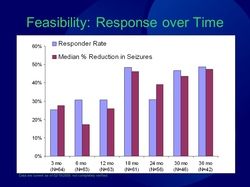 Feasibility: Response over Time