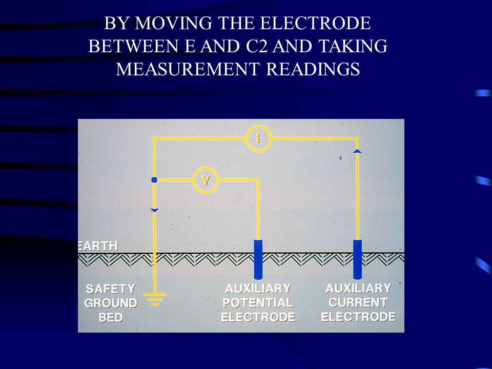 BY MOVING THE ELECTRODE BETWEEN E AND C2 AND TAKING MEASUREMENT READINGS