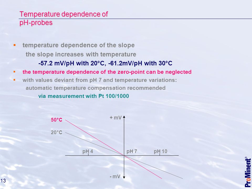 Temperature dependence of pH-probes