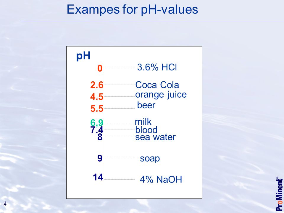 Exampes for pH-values pH 3.6% HCl Coca Cola orange juice beer milk