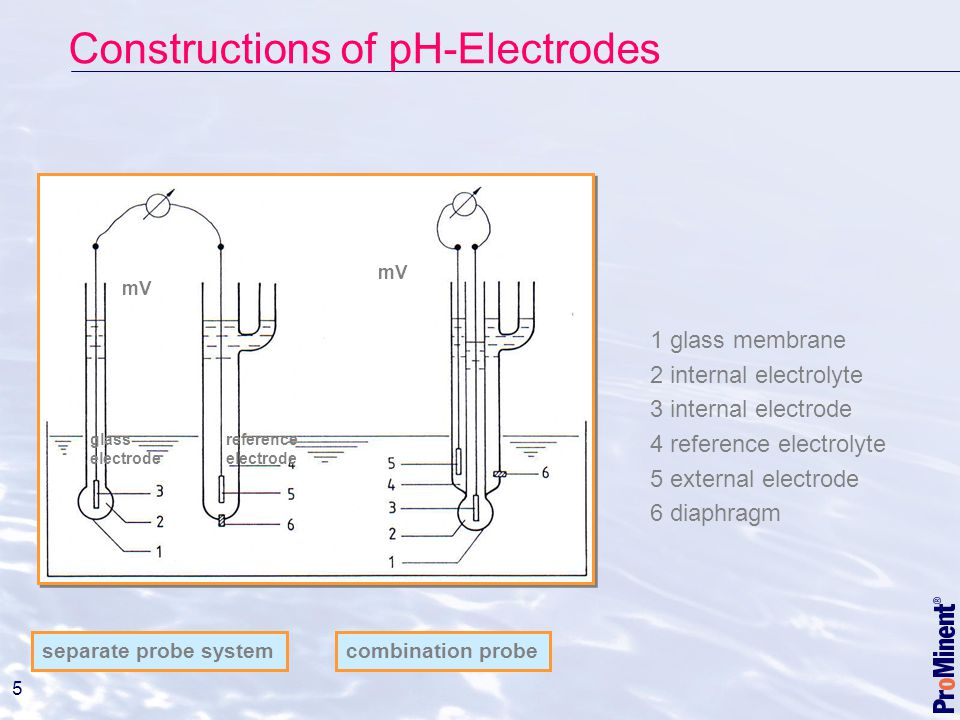 Constructions of pH-Electrodes