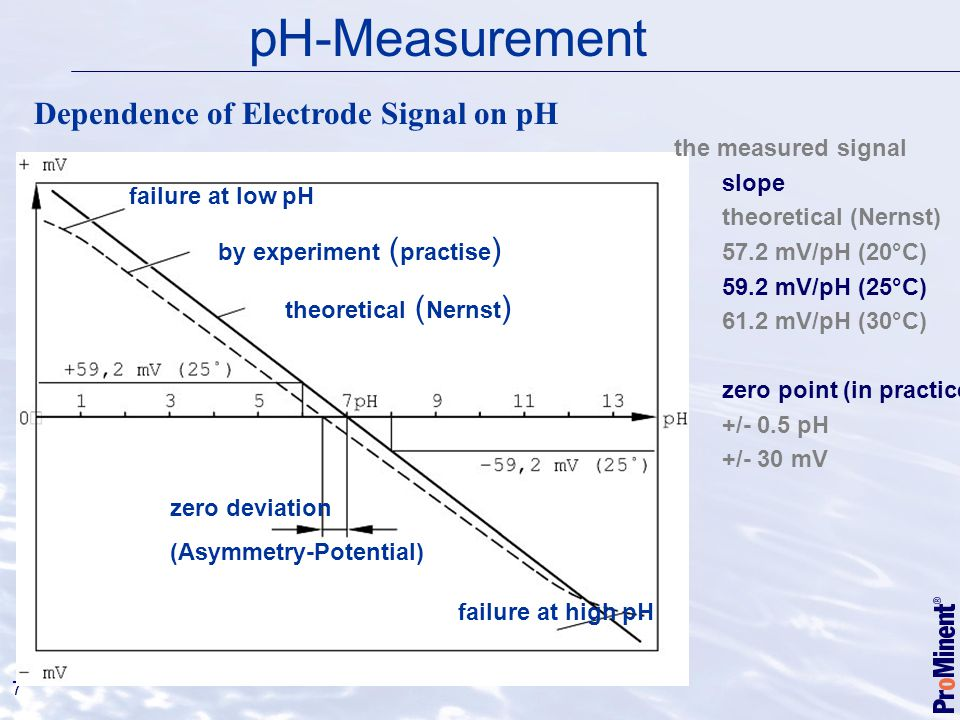 pH-Measurement Dependence of Electrode Signal on pH