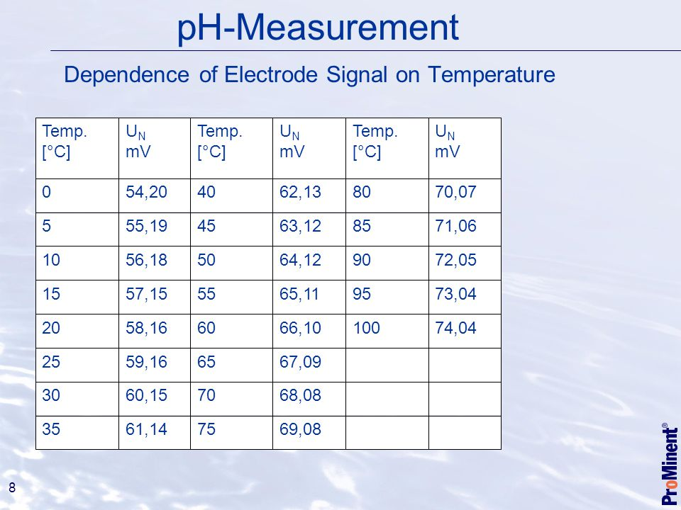 Dependence of Electrode Signal on Temperature
